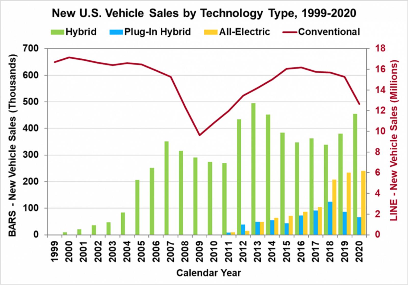 US gas car sales peak