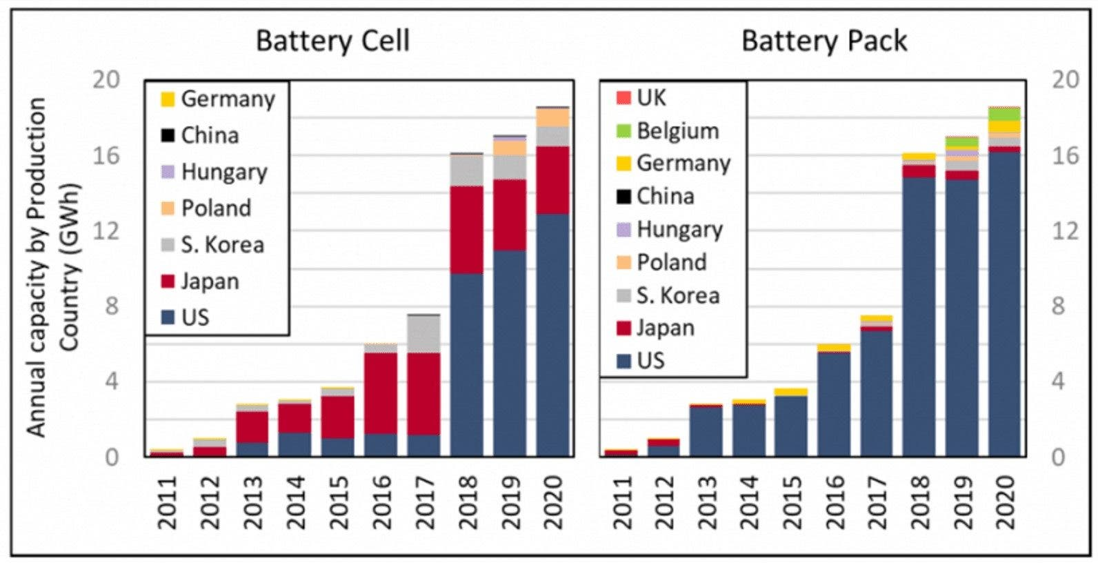 US EV battery cell and battery pack country