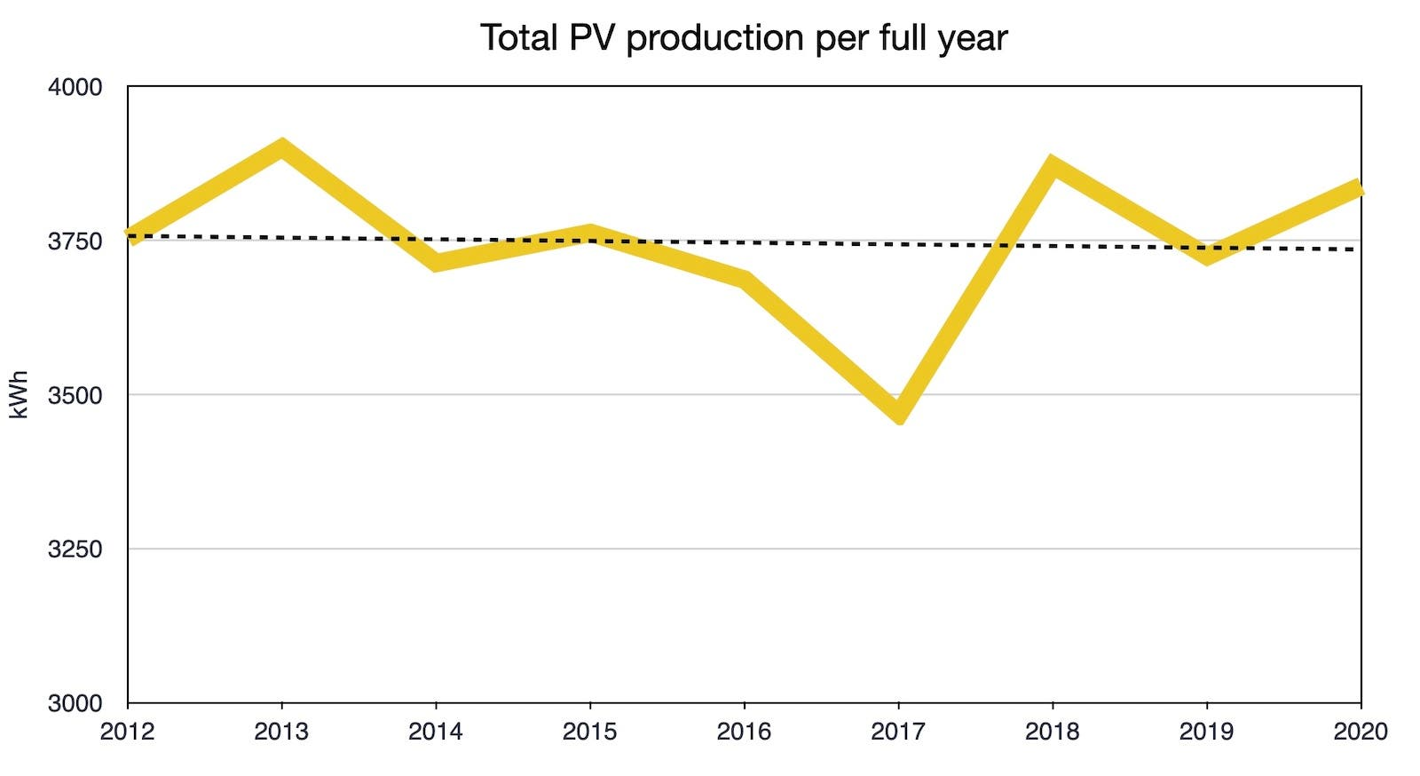 Denmark solar home solar PV electricity production per year