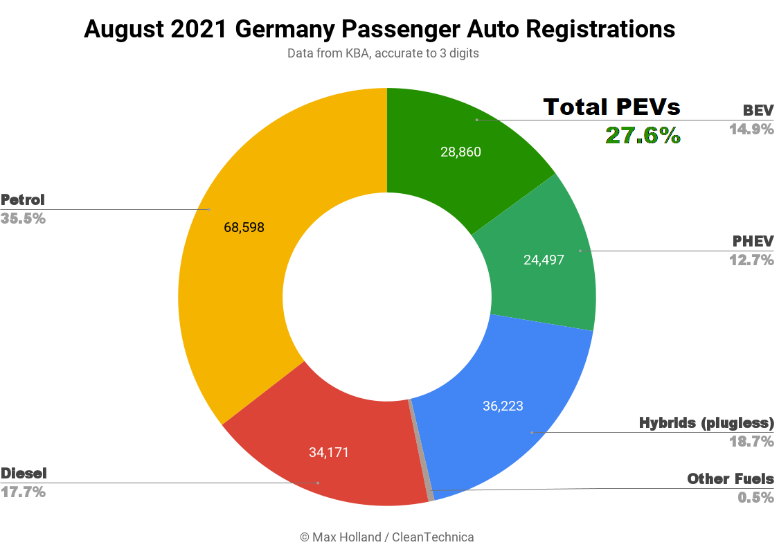 August-2021-Germany-Passenger-Auto-Registrations-SQ.png
