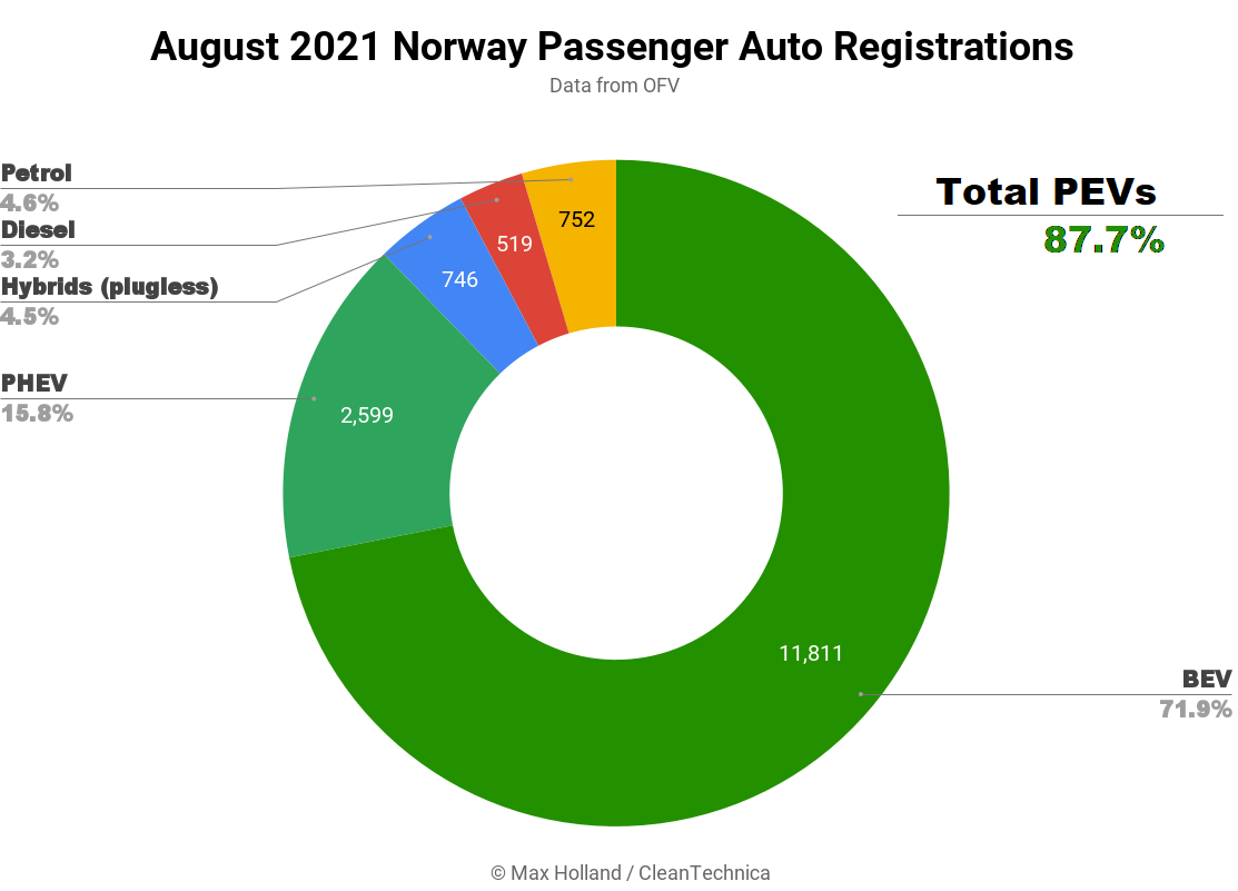 August-2021-Norway-Passenger-Auto-Registrations-SQ.png