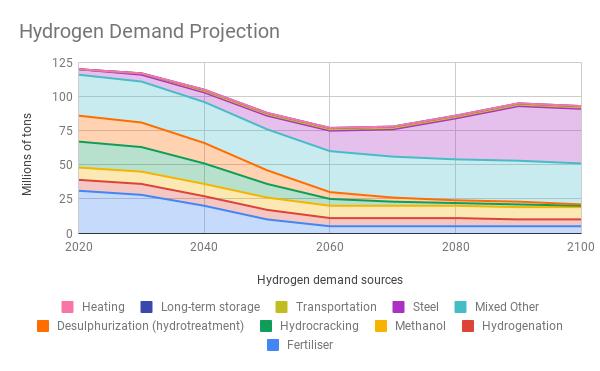 Hydrogen Demand Projection