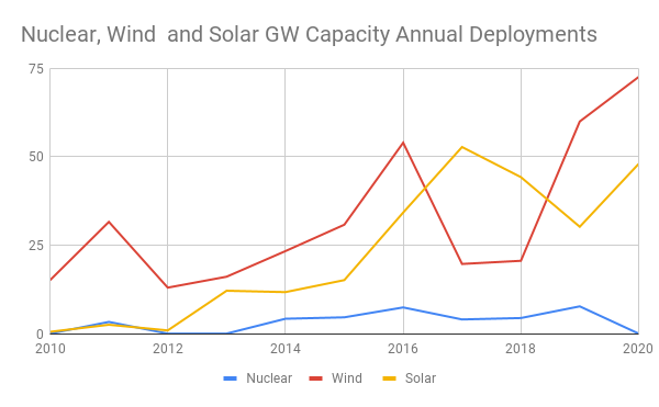 Grid-connections of nameplate capacity of wind, solar and nuclear in China 2010-2020