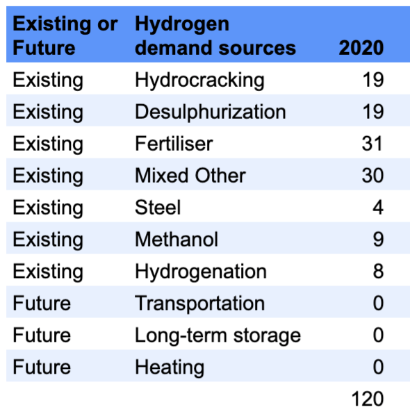 Demand for 10 major current and projected uses for hydrogen in millions of tons per year