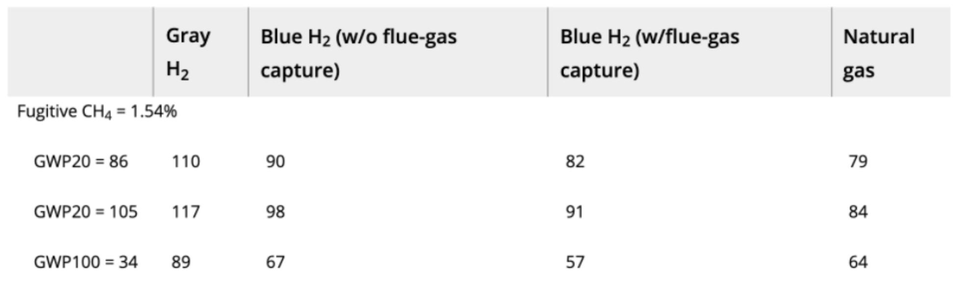 Subset of Table 2 from Howarth and Jacobson paper focusing solely on equivalent upstream emissions