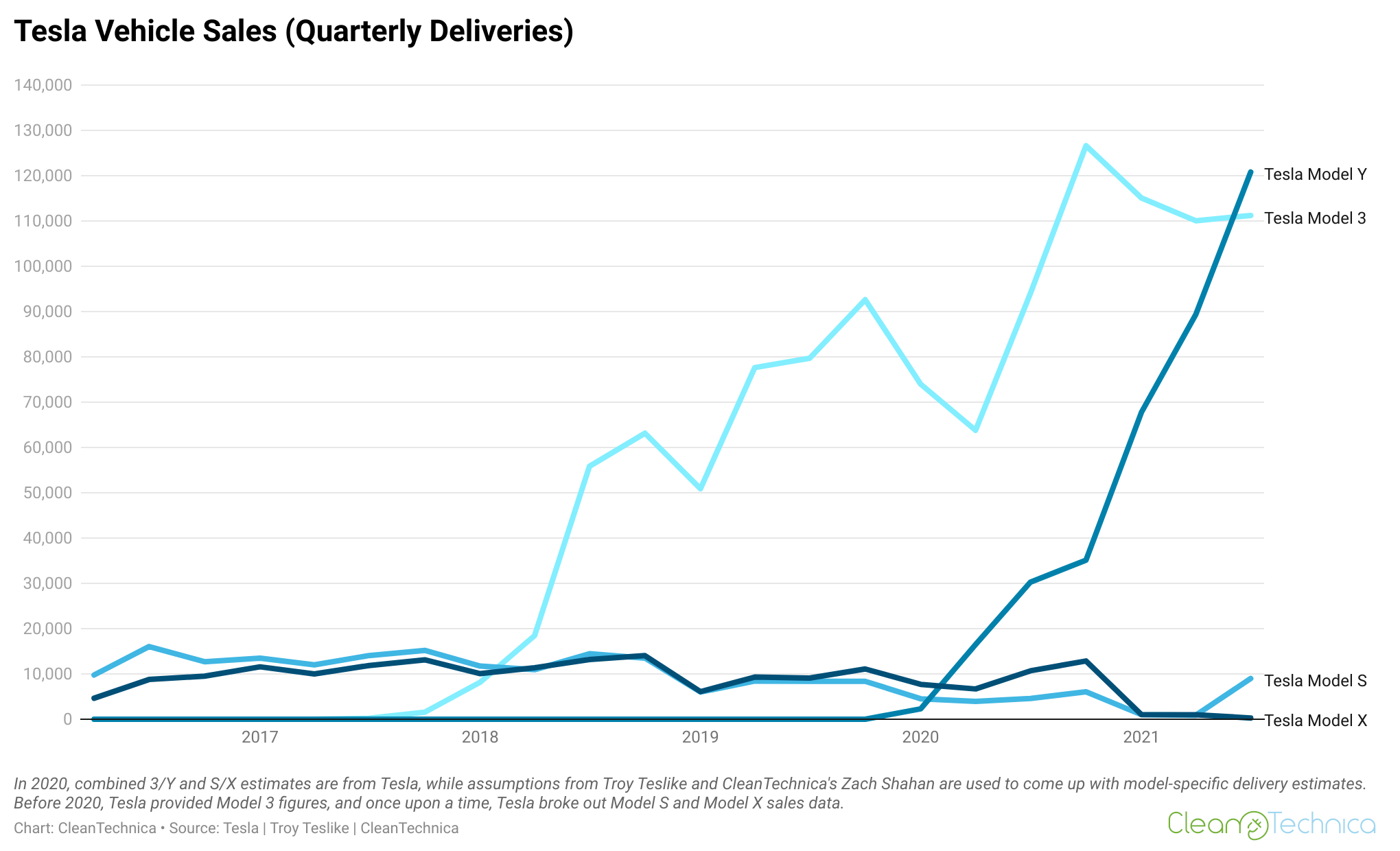 Tesla quarterly sales chart by model 2016-2021 CleanTechnica