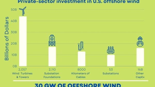 US offshore wind investment yearly